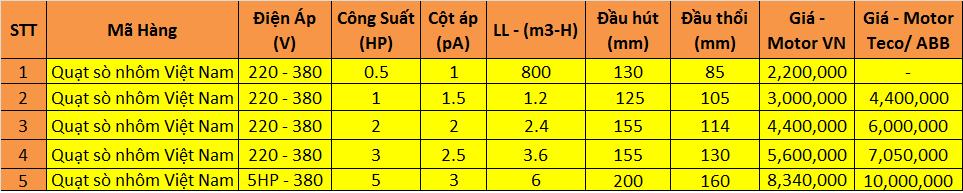 thông số quạt sò nhôm