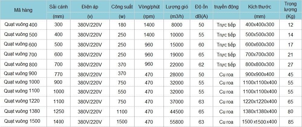 Thông số kỹ thuật quạt thông gió nhà xưởng